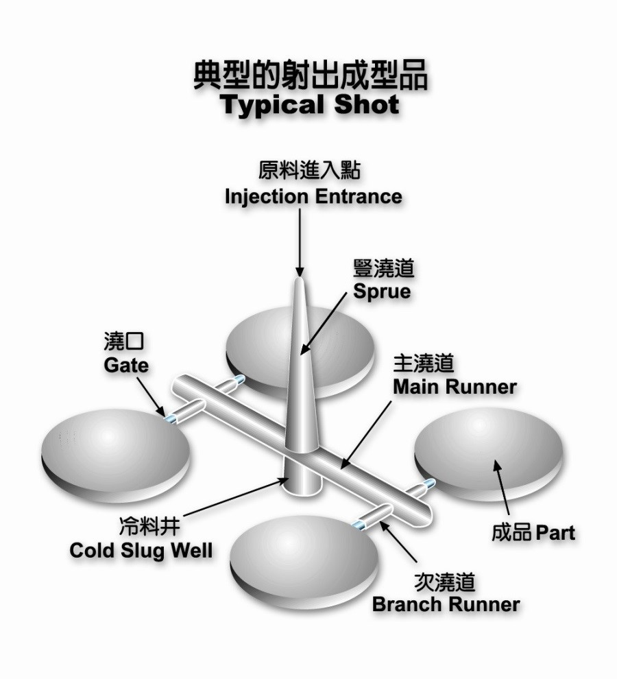 Fu Chun Shin - FCS Group - Your Injection Molding Solution